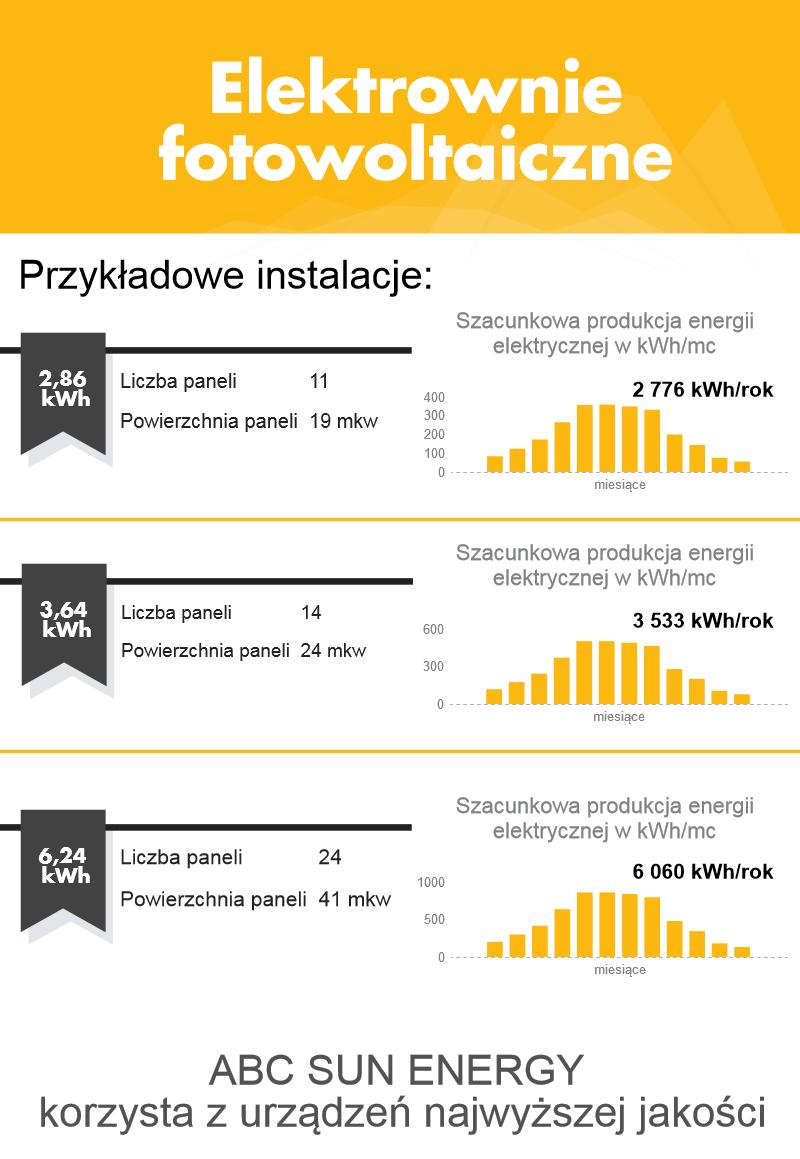 Elektrownie fotowoltaiczne panele pv