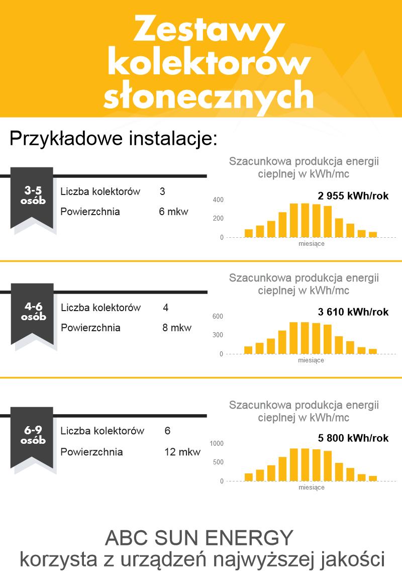 Kolektory słoneczne solary